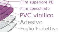 composizione pellicola adesiva